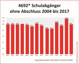 4692 Schulabgänger ohne Abschluss 2004 bis 2017_k