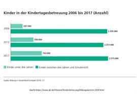 DJI_Kinder in der Kindertagesbetreuung 2006 bis 2017
