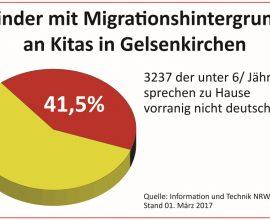 Kinder mit Migrationshintergrund an Kitas in Gelsenkirchen_k