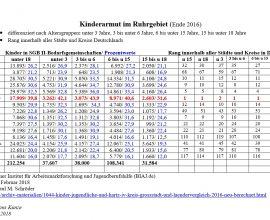 Kinderarmut im Ruhrgebiet_Ende 2016