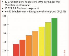 Schüler/innen mit Migrationshintergrund an Grundschulen 01_k