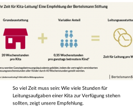 Bertelsmann Stiftung_Kitaleitung_ Mehr Zeit für Kita-Leitung