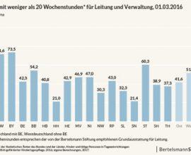 Bertelsmann Stuftung_Kitaleitung mit weniger als 20 Wochenstunden für Leitung und Verwaltung