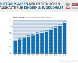 DStGB_Bruttoausgaben der öffentlichen Haushalte für Kinder- und Jugendhilfe_2016