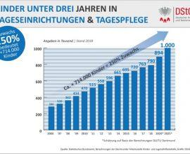 DStGB_Kinder unter 3 in Tageseinrichtungen und Tagespflege bis 2025