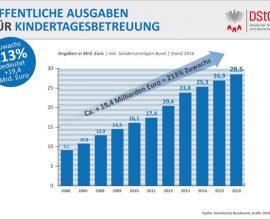 DStGB_Öffentliche Ausgaben für Kintertagesbetreuung incl. Sondervermögen Bund_2016