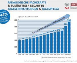 DStGB_Pädagogische Fachkräfte und zukünftiger Bedarf in Tageseinrichtungen und Tagespflege bis 2025
