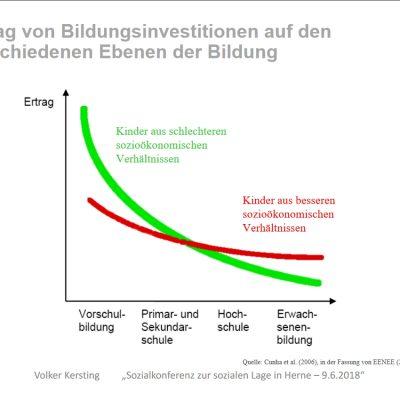 Ertrag von Bildungsinvestitionen auf den verschiedenen Ebenen der Bildung
