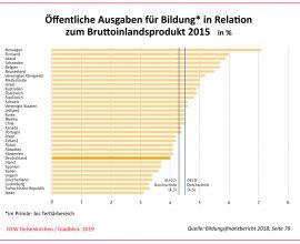 Öffentliche Ausgaben für Bildung in Relation zum Bruttoinlandsprodukt 2015