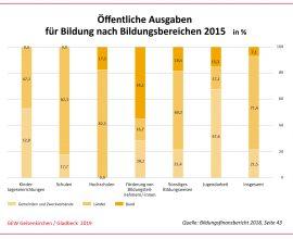 Öffentliche Ausgaben für Bildung nach Bildungsbereichen 2015