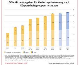 Öffentliche Ausgaben für Kindertagesbetreuung nach Körperschaftsgruppen