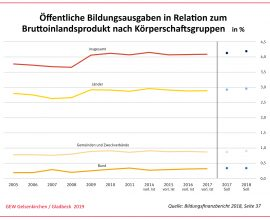 Öffentliche Bildungsausgabenin Relation zum Bruttoinlandsprodukt nach Körperschaftsgruppen